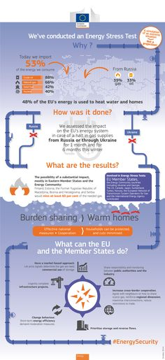 The European Commission's Stress Test Communication analyses the resilience of the EU energy system to a potential crisis in the coming months. Find more information on the dedicated website: http://ec.europa.eu/energy/stress_tests_en.htm #EnergySecurity