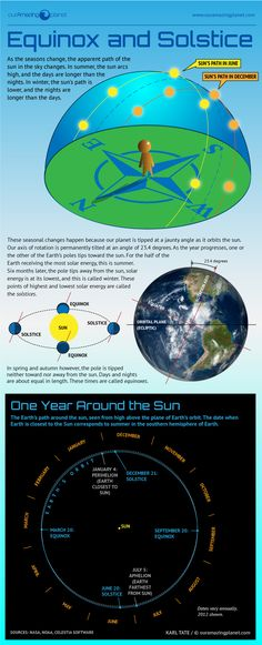 The tilt of the Earth during its yearly orbit creates the seasons, equinoxes and solstices.