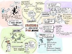sketchnote : les facteurs de réussite d'un Mooc