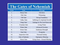 Nehemiah 4:14 what's the meaning