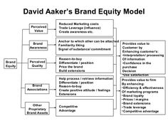 David Aaker's Brand Equity Model Brand Equity Perceived Value Brand Awareness Perceived Quality Brand Associations Other Proprietary Brand Assets Reduced