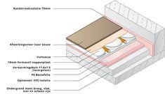 Deze 20mm dunne droogbouw vloerverwarming leg je gewoon op bestaande vloeren. Eenvoudige installatie, snelle reactietijd en hoge afgifte per m2. Klik voor