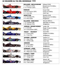 monoposto formula 1 1998