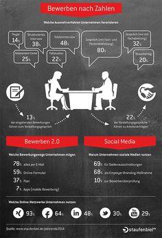 Welche Bewerbungen und Auswahlverfahren mögen #Unternehmen am liebsten? Mehr dazu in der #Infografik. #Infografik #Bewerbung #Unternehmenskultur #Job #Arbeitgeber #Info #Arbeit #Karriere #Work #Staufenbiel Infographic Resume, Employer Branding, Resume Design, Human Resources, Twitter, Career, Management, Business, School Stuff