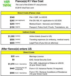 Easy to use flowchart about the fiance(e) K1 visa process