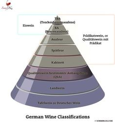 German Wine Classification