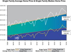 Single Family Average Home Price