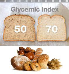 Гликемический индекс хлеба