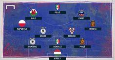 Euro 2016 matchday one team of the round