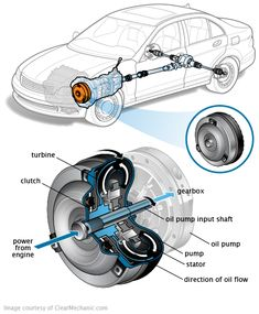 Signs Your Torque Converter Is Going Bad Signs Your Torque Converter Is Going Bad Torque Converter, Aircraft Design, Automobile Industry, Car Engine, Mechanical Engineering, Car Cleaning, Car Car, Off Road, Supercars