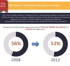 small business problems - health insurance