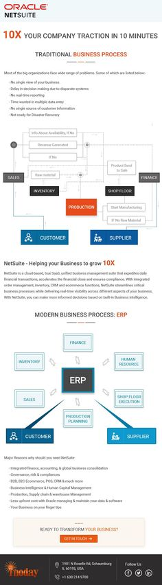 Traditional Vs Modern #Business Process Ecommerce Solutions, Human Resources, Finance, Traditional, Business, Modern, Trendy Tree, Store, Economics