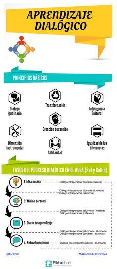 Aprendizaje dialógico como marco teórico que fundamenta el proyecto de Comunidades de Aprendizaje, concepto que se construye a partir de las mejores prácticas y de las principales aportaciones teóricas de la comunidad científica internacional, en sociología, psicología o pedagogía. Estas ciencias nos indican que las interacciones entre personas a través del diálogo son el elemento clave que hace posible que se produzca el aprendizaje #comunidadesdeaprendizaje #interacciones