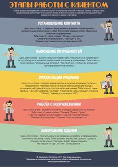 Тренинг продаж от Moskalenko Workshop. Этапы работы с клиентом.