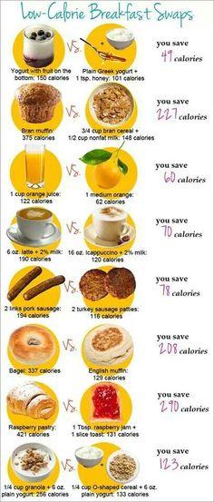 Low - calories Breakfast swap