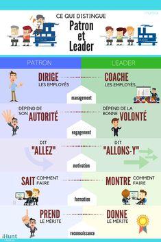 Leadership Interview Questions, Coaching Questions, Educational Leadership Quotes, Leadership Coaching, Productivity Management, Hr Management, Etre Un Bon Manager, Formation Management, Work Activities