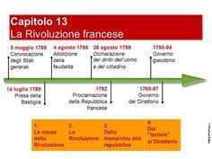 Capitolo 13 La Rivoluzione francese 5 maggio 1789 Convocazione degli Stati generali 14 luglio 1789 Presa della Bastiglia 26 agosto 1789 Dichiarazione dei.
