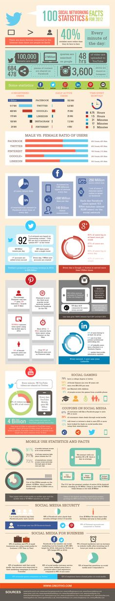 100 #Social #Media Tips and Tricks | Social Networking #Statistics and #Facts #2012 | #Infographic| Via http://thesearchmarketer.com.