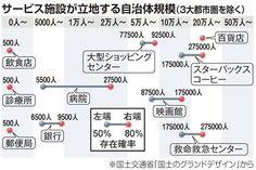 地方の生き残り、30万都市圏で若者定着を 最重要は雇用創出 - SankeiBiz(サンケイビズ)