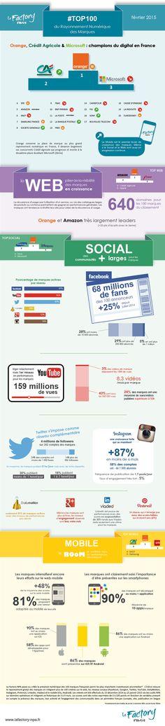 Infographie : Orange, Crédit Agricole et Microsoft sont les marques les plus visibles sur le digital - JDN Média