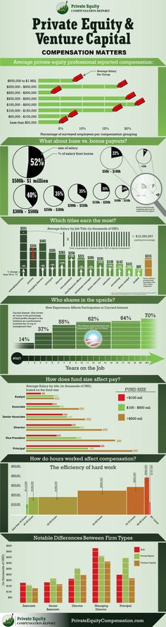 Private Equity Compensation Infographic