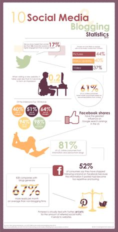 10 Social Media and Blogging Statistics