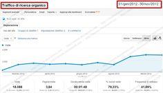 http://simone.chiaromonte.com/ - Progetto  SEO per Ecommerce di Arredamento    Obiettivi  Aumentare le visite provenienti dai motori di ricerca, le vendite generate dall'e-commerce e le richieste di informazioni.    Risultati  Ottenuti oltre 18.000 visitatori dai motori di ricerca di cui oltre 13.400 provenienti da keywords non brand (74,44% del totale). Incremento del fatturato dell'ecommerce +34%. Incremento contatti ricevuti +127%.    Chiedimi un preventivo  http://simone.chiaromonte.com