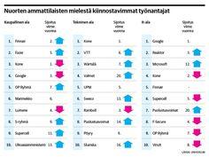 Puolustusvoimat nousukiidossa työnantajamielikuvissa - Finnair suosikki kaupallisella alalla | Kauppalehti Employer Branding, Read More, Microsoft, Advice, Chart, Social Media, Map, Google, Cards