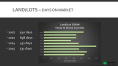 Land/Lots Days on Market (DOM) for Taney & Stone Counties in Missouri from 2007 to 2015.  #keepingitrealestate