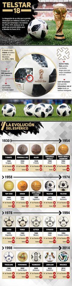 Adidas Telstar 18 - Conoce la pelota que se utilizará en el Mundial de Rusia y cómo han evolucionado los balones | Emol.com