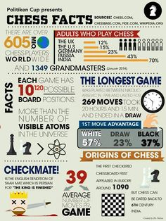 Chess -Erik's other passion. Some facts....