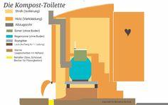 Kompost Toilette.  Die besten Tipps zu Selbstversorgung, Permakultur und autarke Lebensgestaltung.