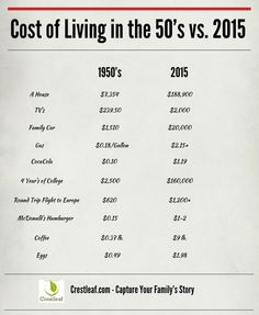 Cost of Living in the #1950s vs. 2015 #infographic:
