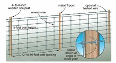 increase the effectiveness of a woven wire fence by adding a strand of barbed wire or electric wire at the appropriate heights for your animals. Illustration by Len Churchill. From MOTHER EARTH NEWS magazine. Pig Fence, Farm Fence, Fence Gate, Field Fence, Different Types Of Fences, Fence Screening, Natural Fence, Mother Earth News, Mini Farm