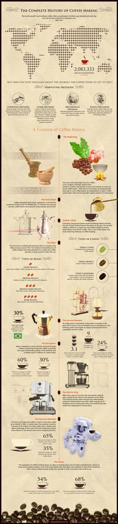 The history of coffee from beginning to future - espresso, percolator, moka pot, drip, et al.