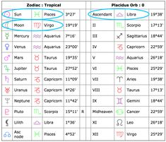 11 Other Signs On Your Birth Chart Thatll Change The Way You See Zodiac Sign