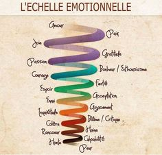 Pin on psychology videos careers Pin on psychology videos careers Typographie Logo, Les Chakras, Burn Out, French Resources, Emotion, Psychology Facts, Behavioral Psychology, Color Psychology, Positive Attitude