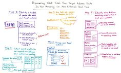 Identifying your target market is only one-fifth of the battle. If you want to win the proverbial war, you have to know your audience inside and out. Discovering the sites they visit and using that knowledge to your advantage is key, but the best practices to do so can feel unclear. In today's Whiteboard Friday, Rand outlines a five-step process to more effectively reach and market to your target community.