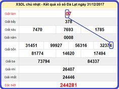 Dự đoán XSMN 7-1-2018 Soi cầu XSMN chốt số chính xác hàng ngày