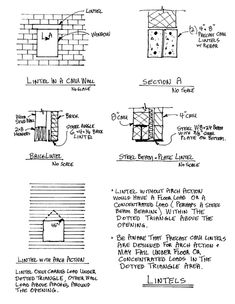 Masonry in Construction from Construction Knowledge.net