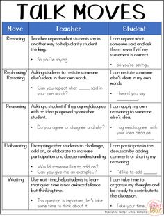 Free Talk Moves posters for the classroom. Print and hang the posters or use them to make an accountable talk anchor chart for your students to refer to during math talk lessons. Math Classroom, Kindergarten Math, Teaching Math, Classroom Ideas, Classroom Procedures, Teaching Time, Math Teacher, Teacher Stuff, Teaching Ideas
