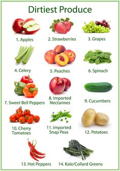 Cleanest and the Most Toxic Produce of 2014