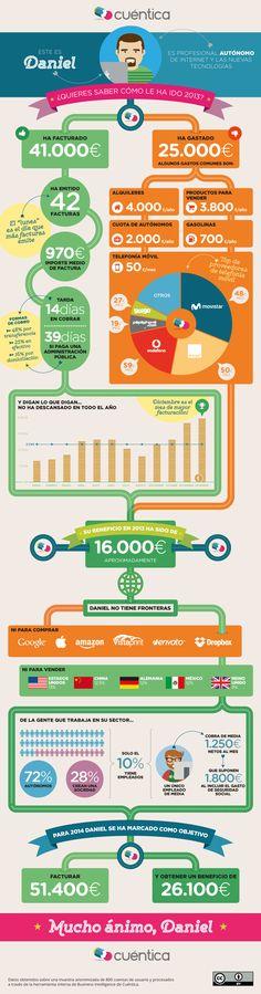 """Radiografía económica del autónomo """"digital"""", gran infografía sobre #emprendedores vía @cuentica"""