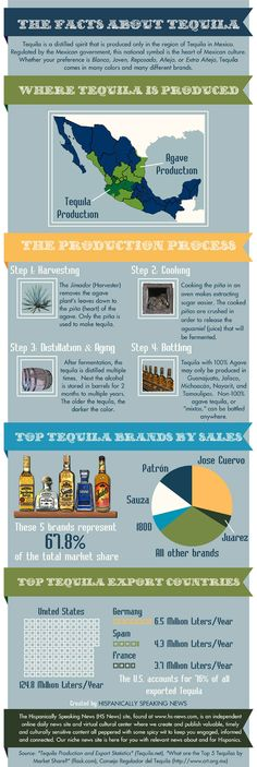 The Facts About Tequila (infographic) - For those who like Tequila. Source: www.hispanicallyspeakingnews.com