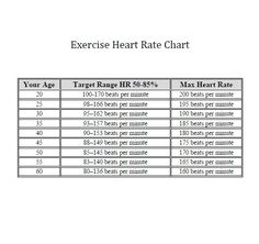 This Target Heart Rate Chart Can Help You Establish Your Proper