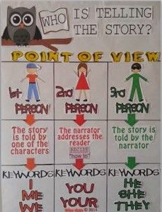 The focus of this anchor chart is for students to identify the three different points of view text can have: first person, second person, and third person.