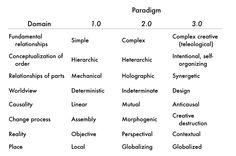 In het schema worden 3 paradigma's op de samenleving weergegeven (Uit presentatie van John Moravec– invisible learning) Society 1.0, 2.0 en 3.0.