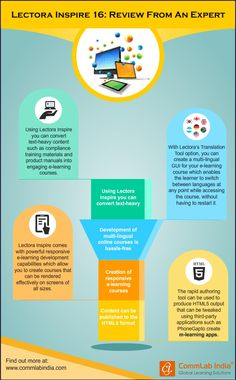 Lectora Inspire 16: An Expert's View [Infographic]