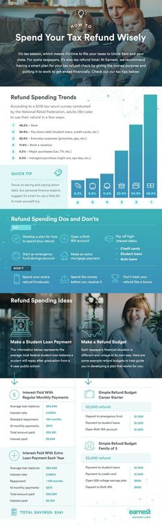 How Will You Spend Your Tax Refund // Money Savvy Living
