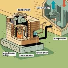 http://facebookpagesbrisbane.com/air-conditioning-power-internet/  How air conditioning shapes our searches?
